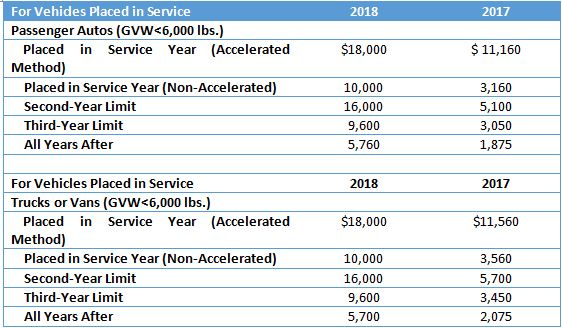 2018 and 2017 Vehicle Depreciation