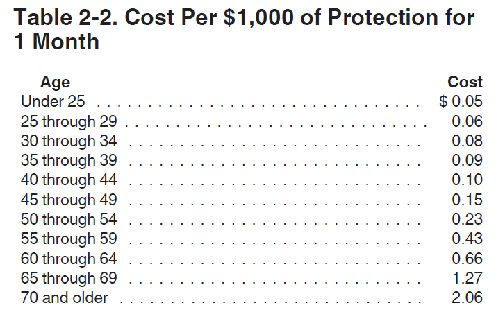 Cost per $1,000 of Protection for 1 Month